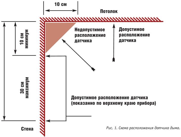 Система оповещения и управления эвакуацией людей при пожаре.